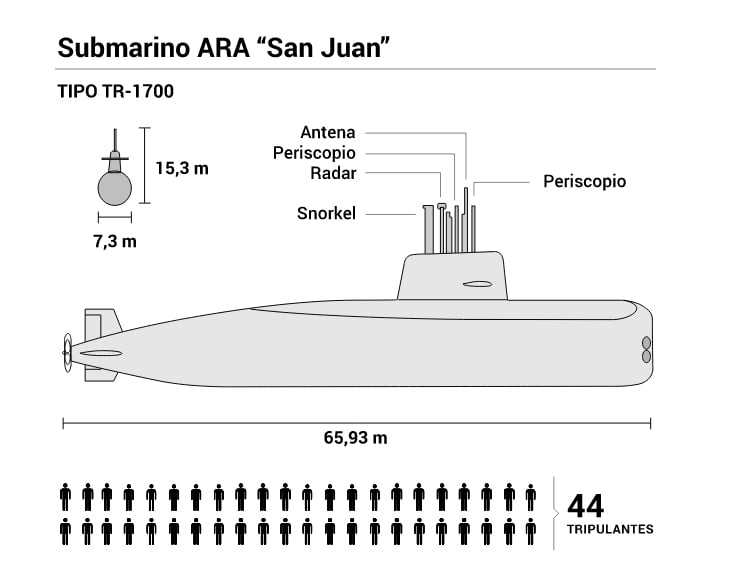 diagrama do submarino desaparecido