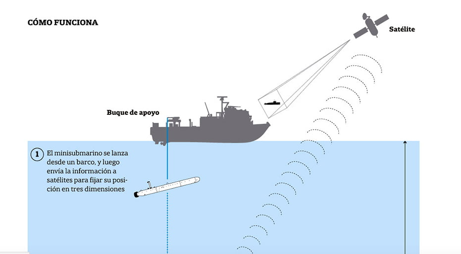 diagrama da procura do submarino ara san juan