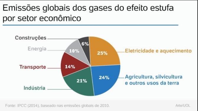 gráfico com emissões de CO2 por setor da economia