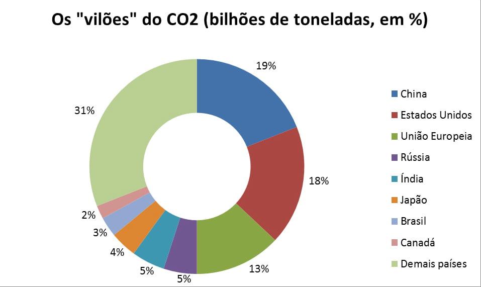 gráfico com emissões de CO2 de países que assinaram acordo de Paris