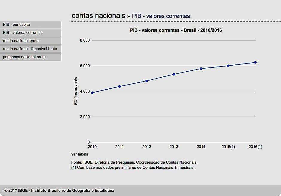 gráfico do PIB brasileiro de 2010 até 2016