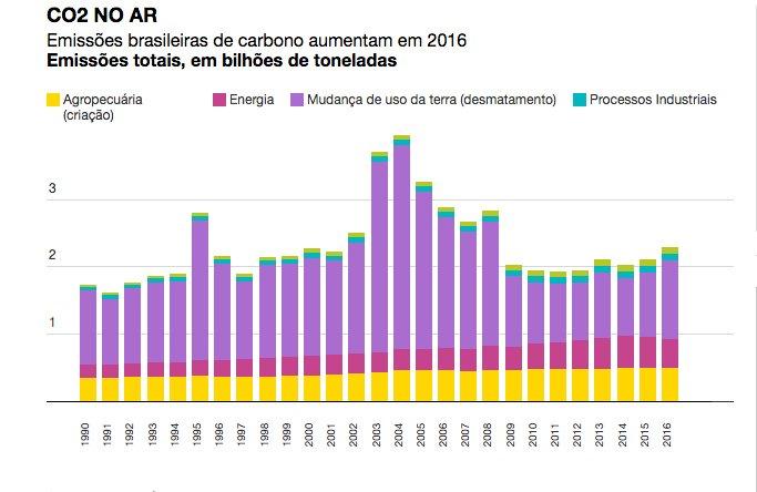 gráfico de emissões brasileiras de CO2 por segmento econômico para post Brasil e metas do Acordo de Paris
