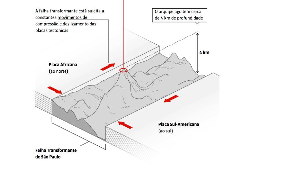 Ilustração da formação geológica do Arquipélago São Pedro e São Paulo