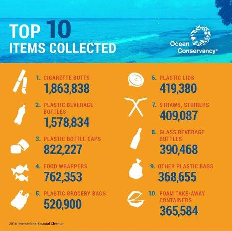 gráfico com ítens de plástico encontrado em praias dos USA