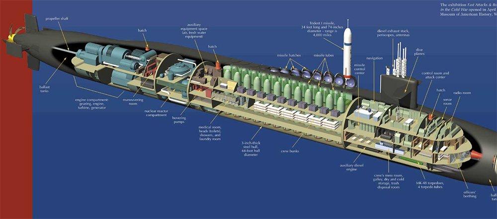 ilustração de submarino classe Ohio por dentro