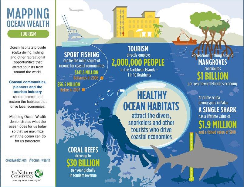 ilustração de atividades turística e empregos gerados dos Oceanos, serviços e importância