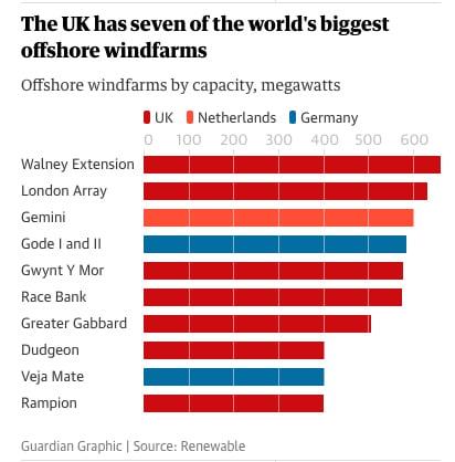gráfico dos dez maiores parques eólicos marítimos do mundo