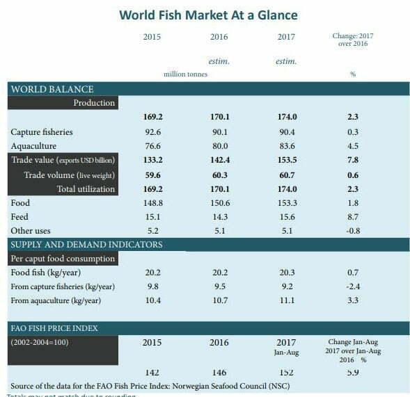 imagem de gráfico do mercado mundial de pescado