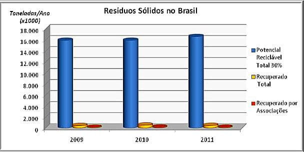 gráfico dos resíduos sólidos no Brasil