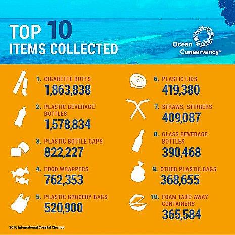 ilustração sobre lixo plástico encontrado no mar