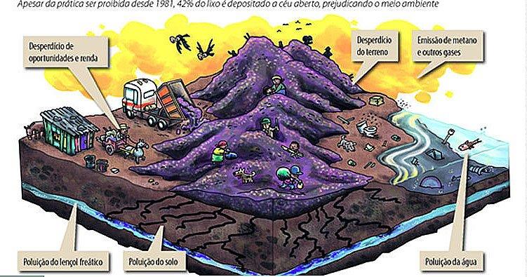 ilustração da poluição dos lixões