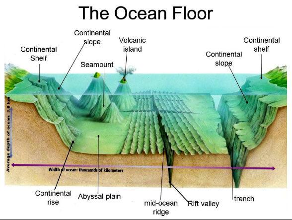 ilustração de plataforma continental