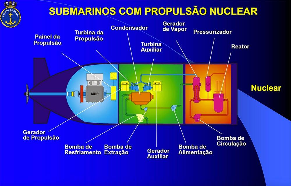 ilustração de propulsão nuclear em submarino da marinha do Brasil