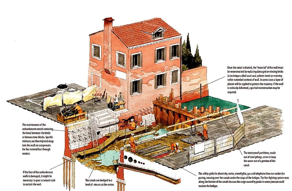 ilustração de prédio antigo em Veneza