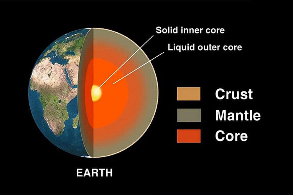 Ilustração do interior da Terra