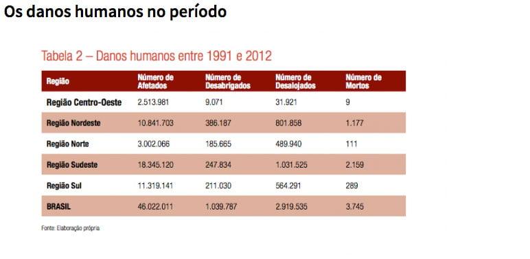 gráfico sobre dados humanos e eventos extremos no Brasil