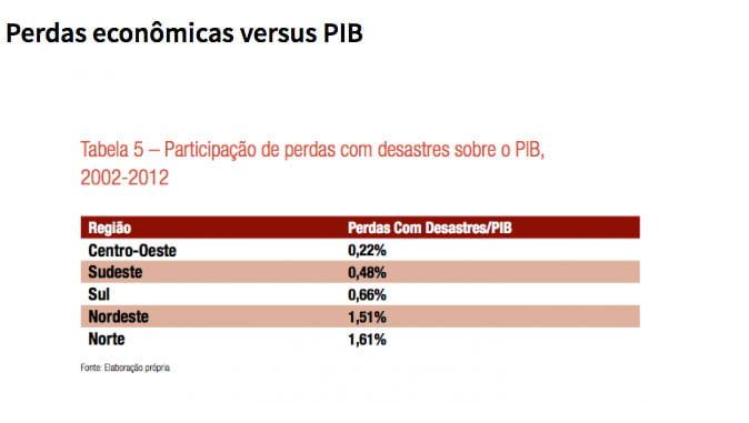 gráfico das perdas econômicas versus o PIB