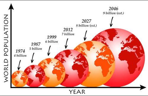gráfico mostrando população mundial