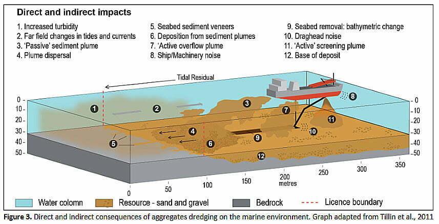 ilustração de aragem de areia no mar