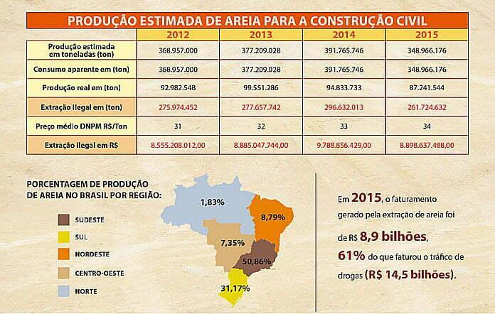 ilustração gráfica de mineração de areia no Brasil