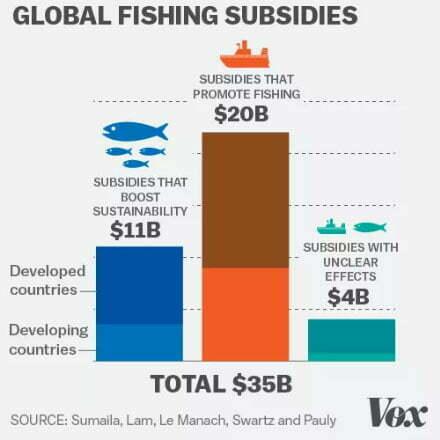 ilustração de subsídios à Frota pesqueira mundial
