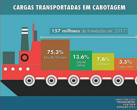 ilustração da navegação de cabotagem por tipo de carga no Brasil