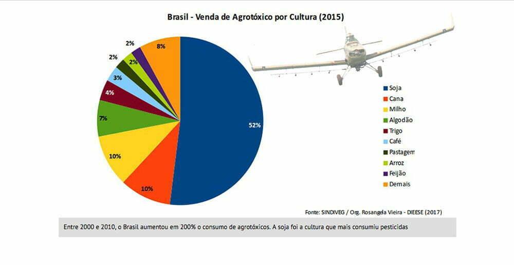 gráfico de utilização de agrotóxicos por tipo de cultura