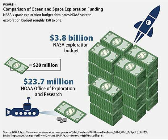 ilustração de gastos com exploração oceânica e do espaço sideral