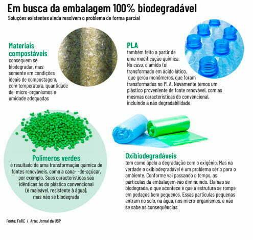 ilustração de Plástico 100% biodegradável