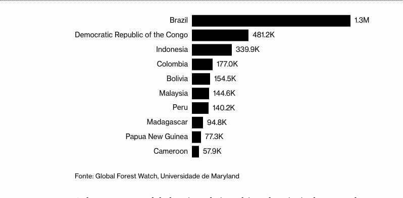 gráfica da perda das florestas tropicais no mundo em 2018
