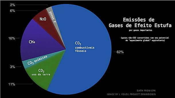 gráfico de emissões de gases de efeito estufa