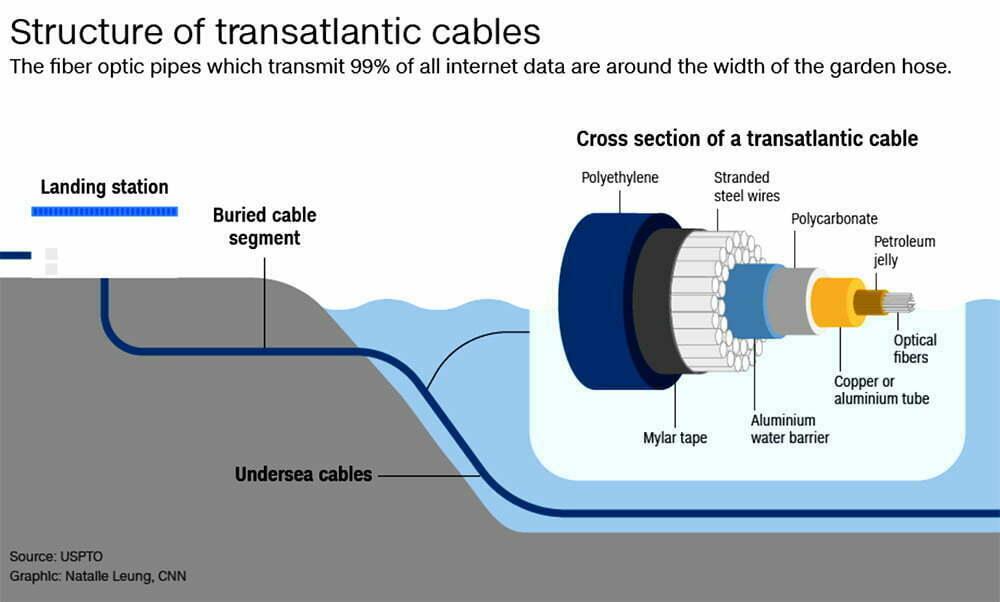 infográfico do interior de um cabo submarino