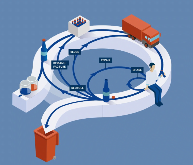 infográfico ilustra economia circular