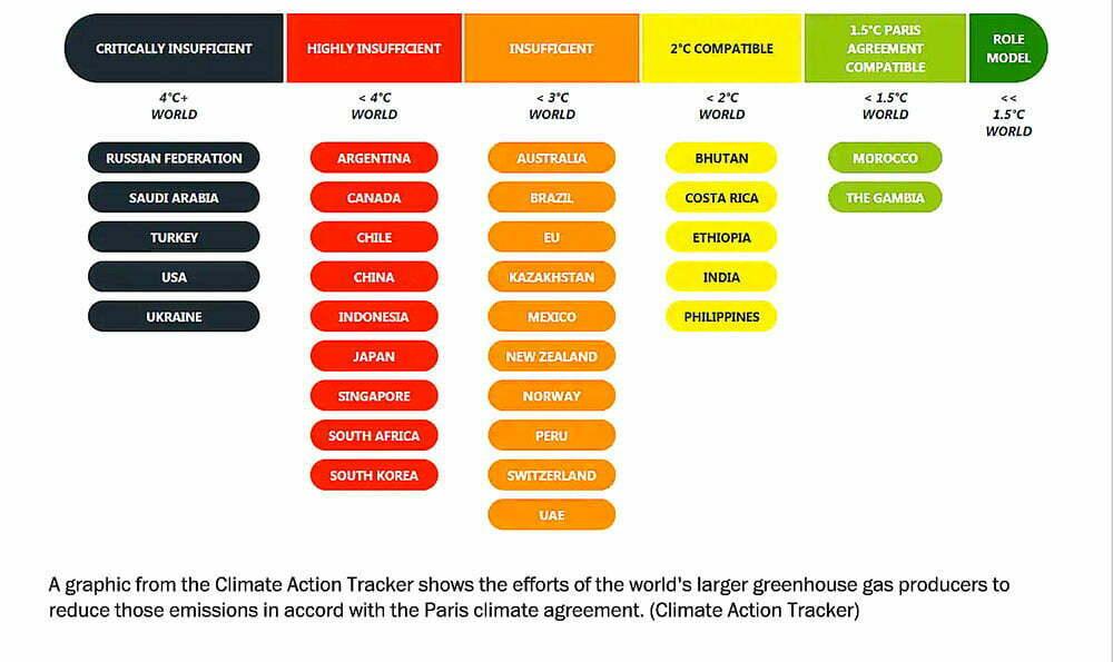 infográfico com Metas do acordo de Paris país a país