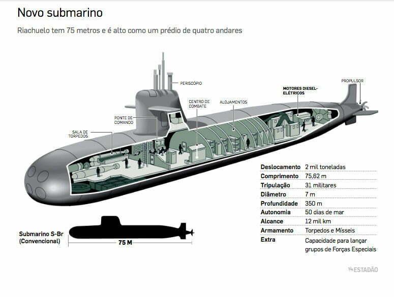 infográfico do novo submarino Riachuleo