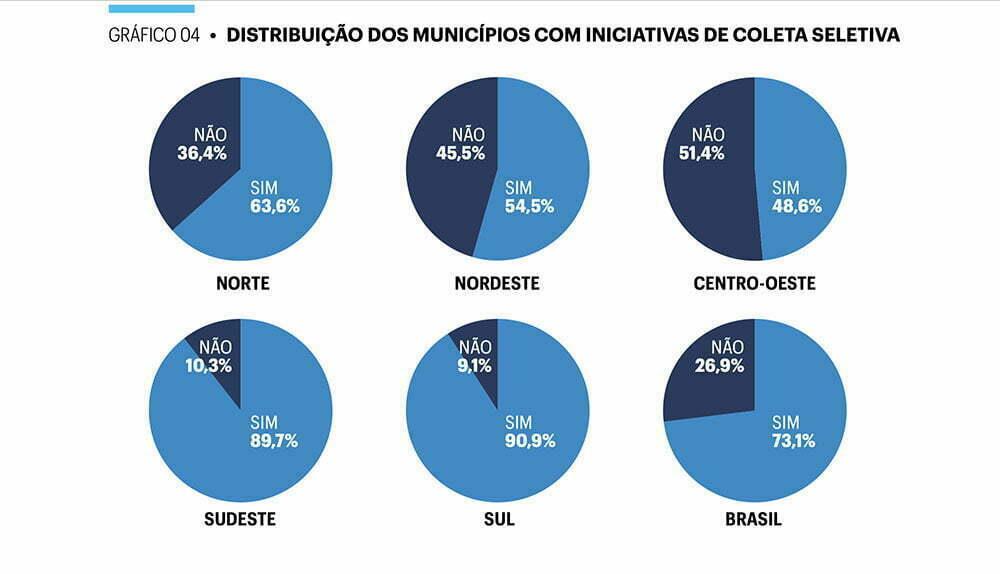 infográfico dos município e coleta seletiva de lixo no Brasil