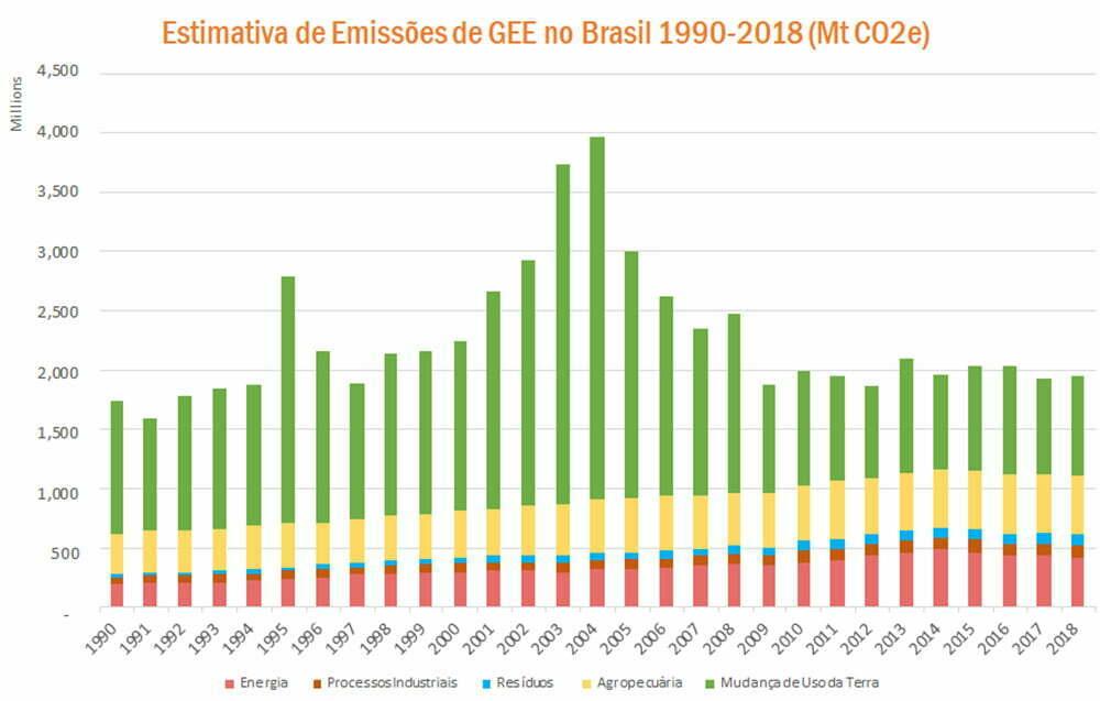 infográfico de estimativa de emissões no Brasil entre 1990 e 2018
