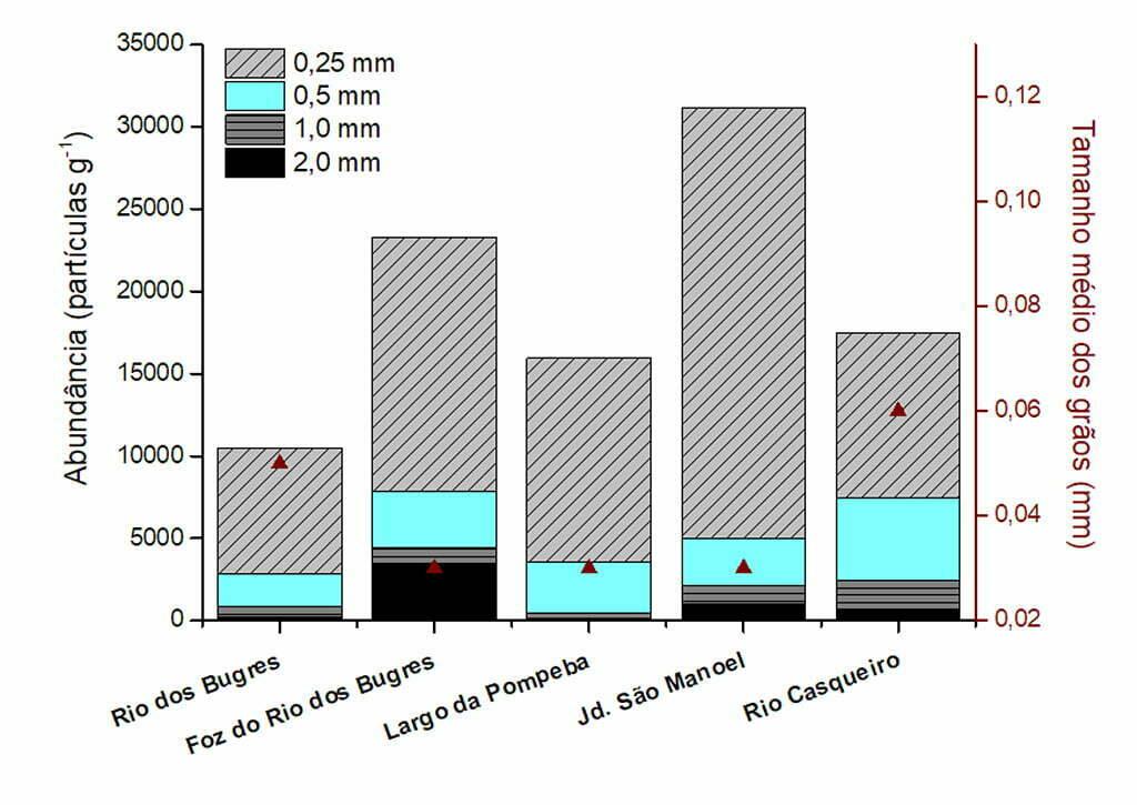infográfico mostra origem do microplástico no estuário santos-são Vicente