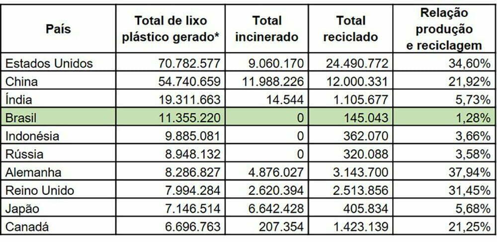 infográfico mostra Maiores produtores de lixo plástico: Brasil em 4º lugar
