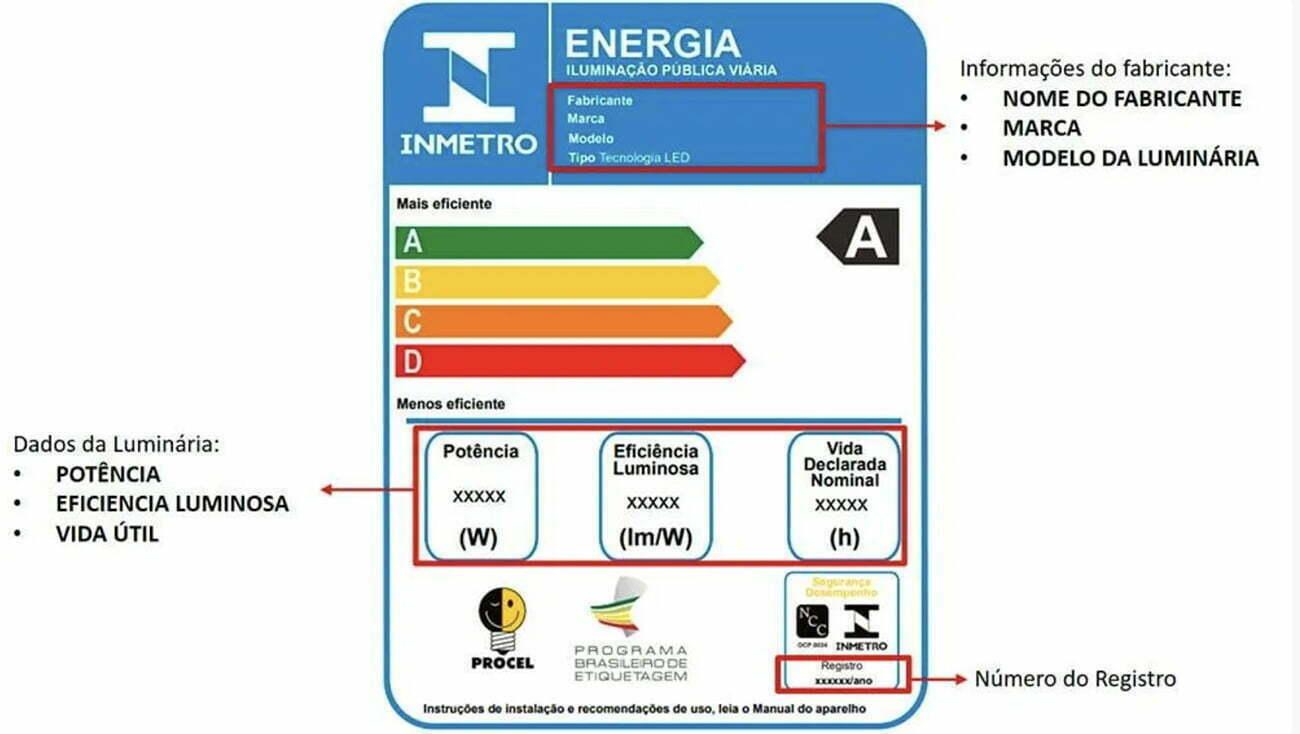 infográfico mostra etiquetas de eletrodomésticos