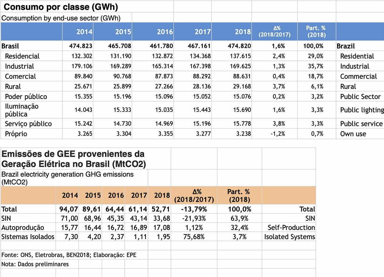 infográfico mostra consumo de energia por classes