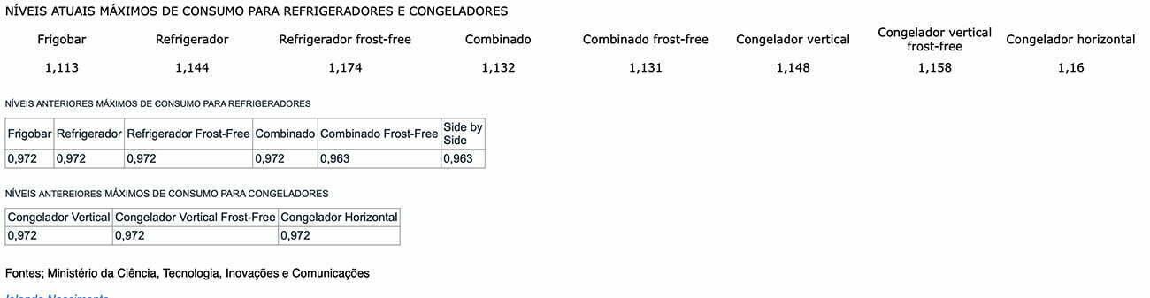 infográfico mostra consumo de geladeiras