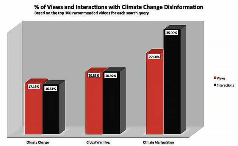 infográfico sobre Fake news climáticas no you tube