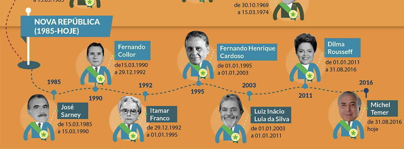 infográfico mostra presidentes desde a redemocratização
