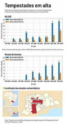 infográfico mostra Eventos extremos em SP