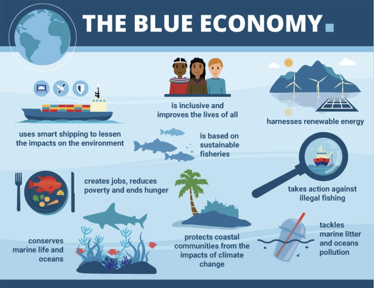 cartaz alusivo a Economia Azul dos USA