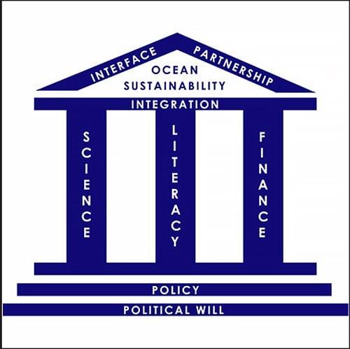 imagem da ONU alusiva à Década da ONU da Ciência do Oceano