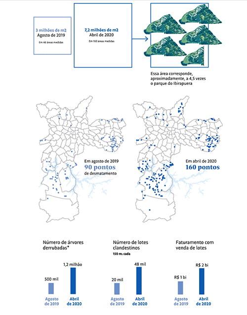 infográfico mostra Áreas de mananciais são 'ocupadas' pelo crime organizado em Sao Paulo