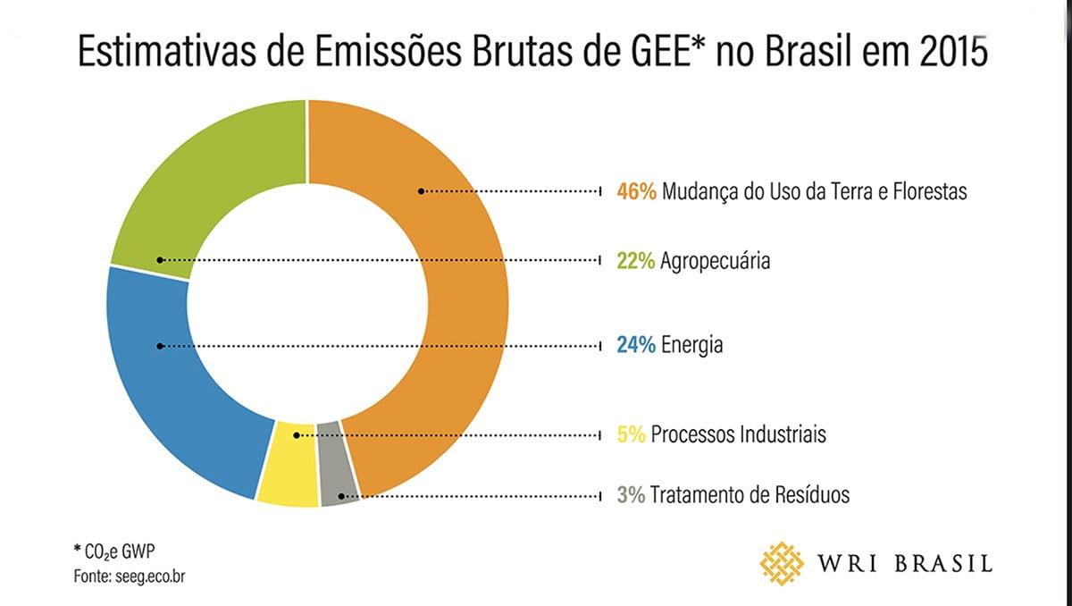 infográfico sobre as emissões co2 no Brasil por setor
