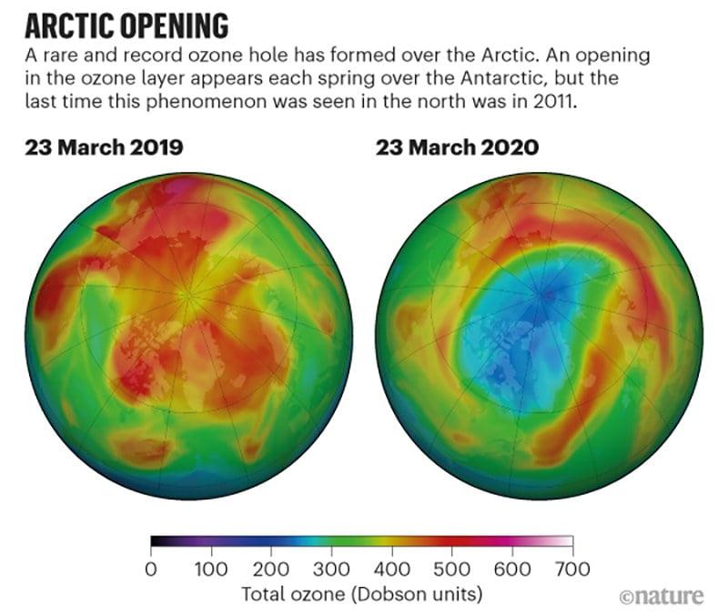 infográfico mostra Buraco na camada de ozônio do Ártico